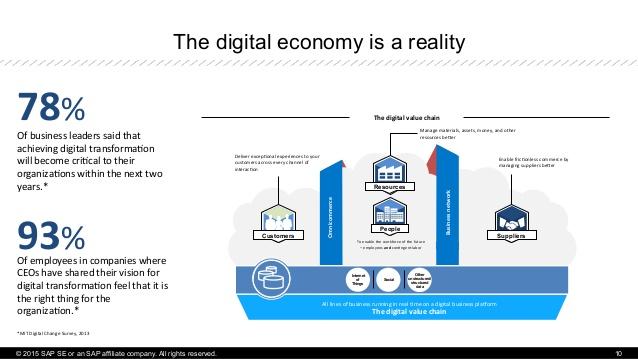 واقعیتی به نام اقتصاد دیجیتال