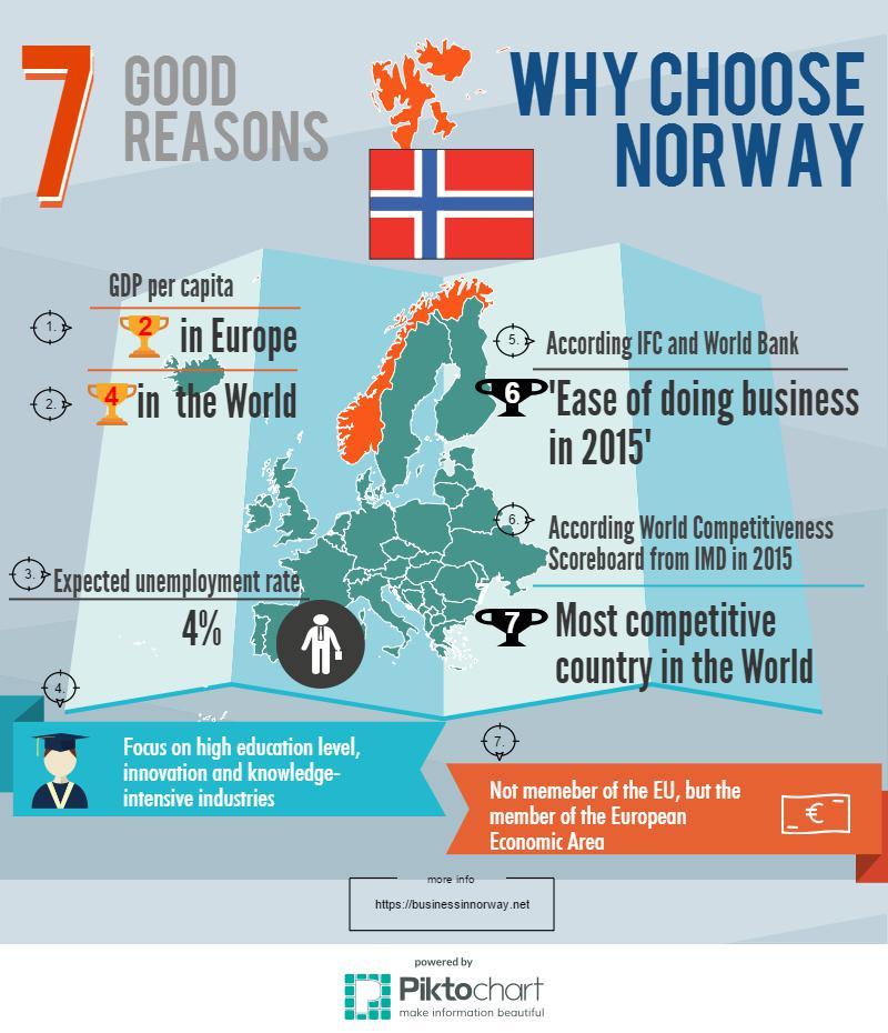 چرا نروژ